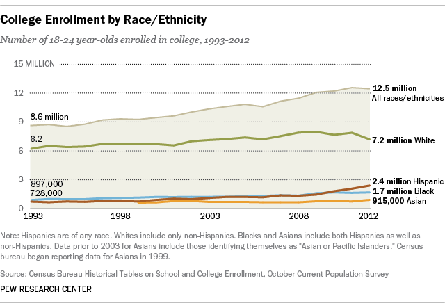 College enrollment by race/ethnicity in US