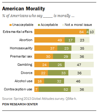 Global survey on whether people in 40 countries see certain behaviors as morally acceptable, unacceptable, or not a moral issue