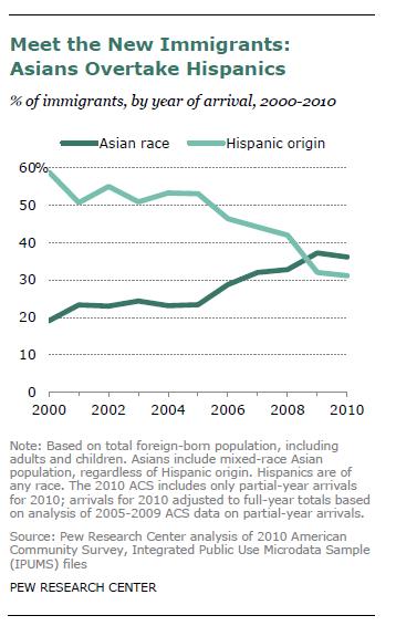 FT_Asians_Hispanics