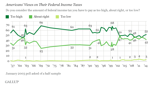 About half of Americans say that their income taxes are too high