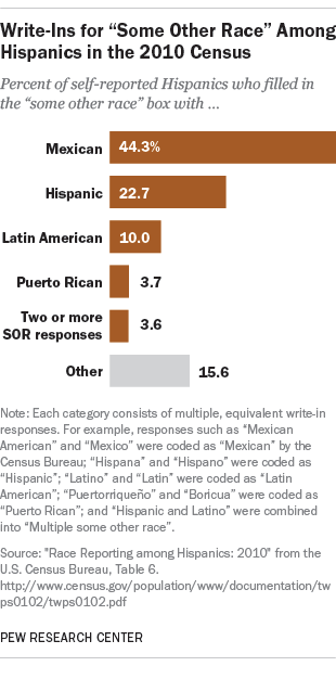 "Hispanics' ""some other race"" write-in codes"