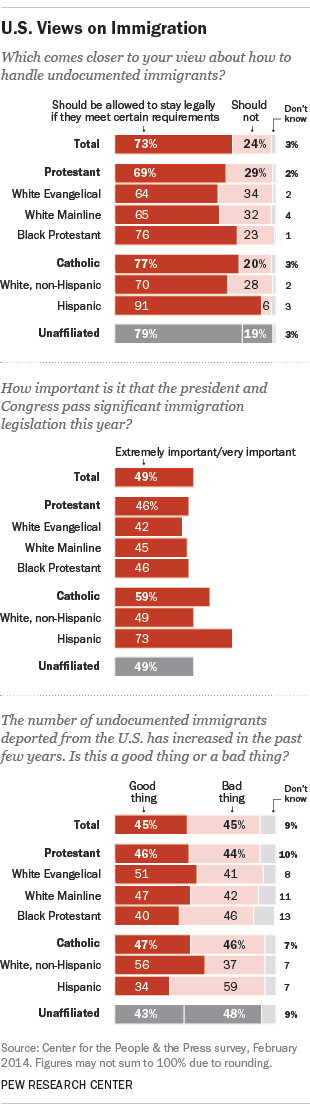 Views on immigration by select race and religion
