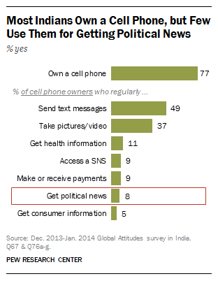 Indians, mobile use and political news