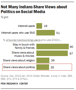 Indians, politics and social media