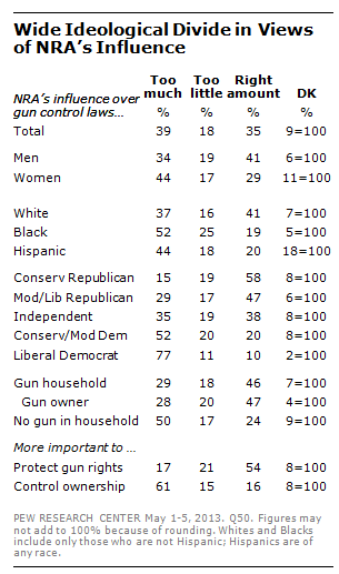 Views of U.S. public about the influence of the National Rifle Association (NRA) on gun legislation