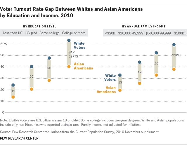 Despite higher income and education levels, Asian American voters lag behind blacks and whites in midterm election turnout