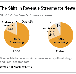 News revenue is shifting