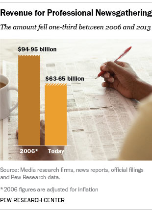 Newsgathering Revenue