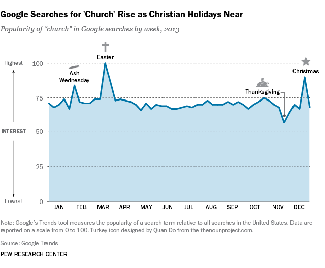 "Google searches for ""church"" rise as religious holidays near Easter Christmas"