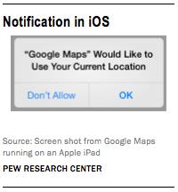 app permissions ios