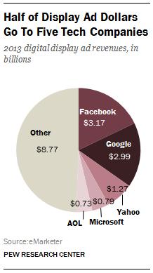 Digital display ad revenues 2013