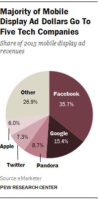 mobile display ad revenue 2013