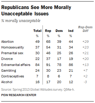 Pew poll islam homosexuality in japan