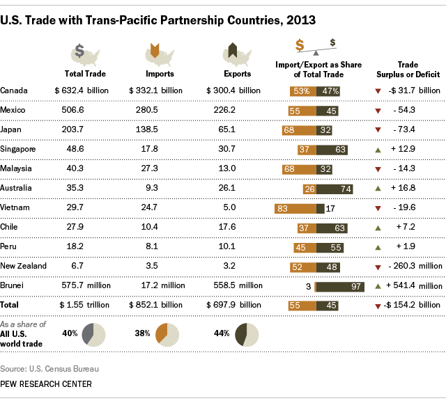 Chart of U.S. trade in 2013 with Pacific Rim countries
