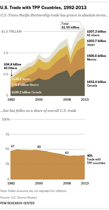 chart of U.S. trade with Pacific Rim countries, 1992-2013