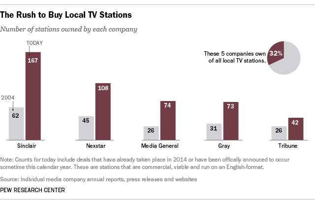 The 5 biggest US TV station owners