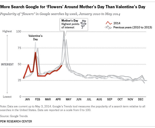 google searches for flowers