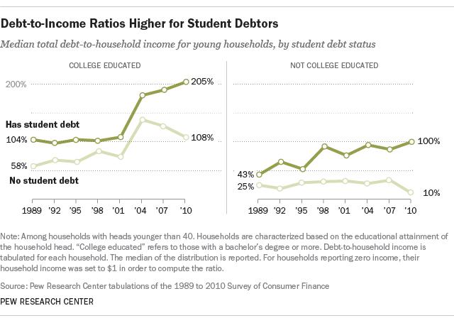 student debtor debt to income ratios