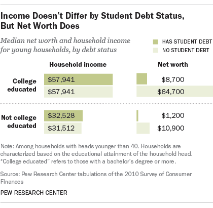 student debt income net worth