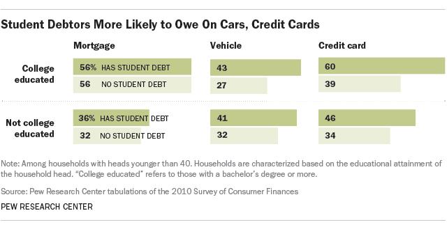 student debt car loan credit card debt