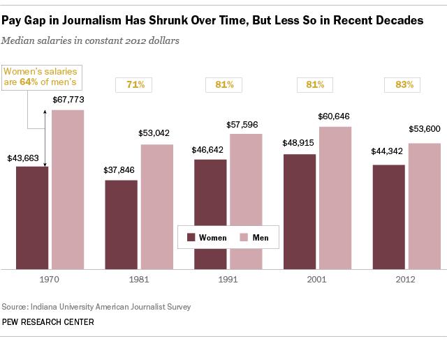 Journalism gender pay gap