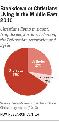 Middle East Christian population