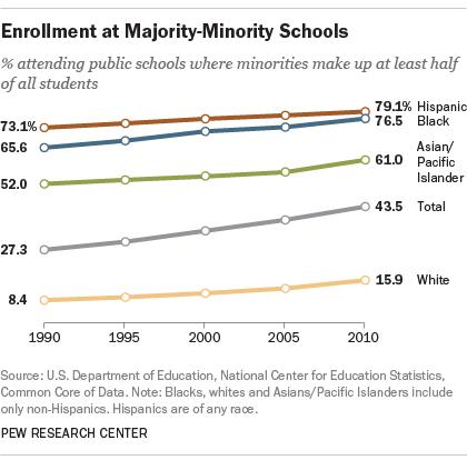 Student enrollment at majority-minority public schools
