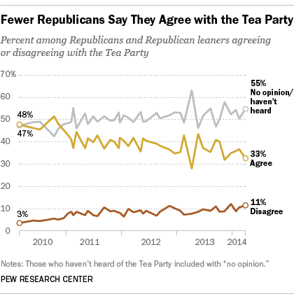 GOP's views of Tea Party