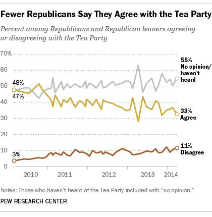 GOP's views of Tea Party