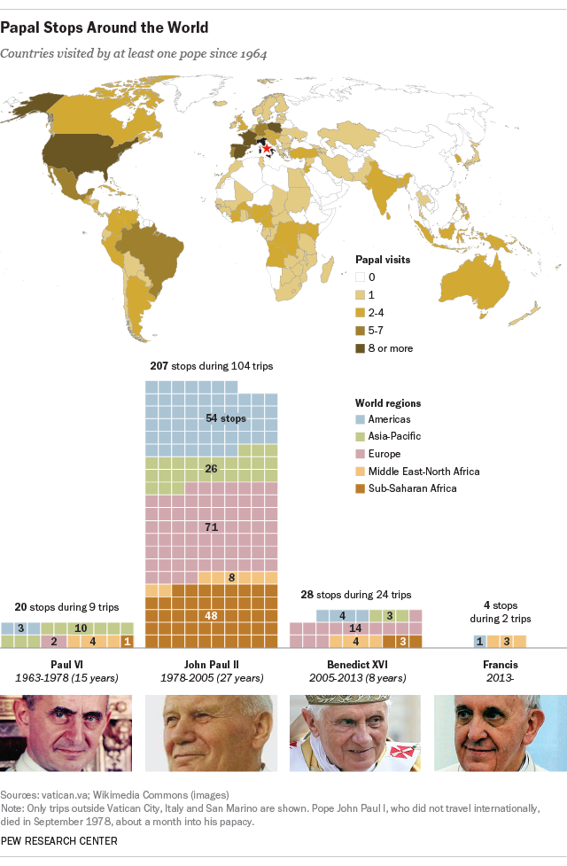 papal trips around the world