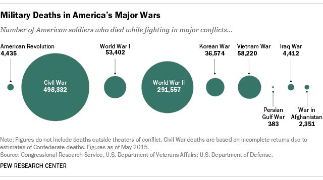 U.S. Military Deaths