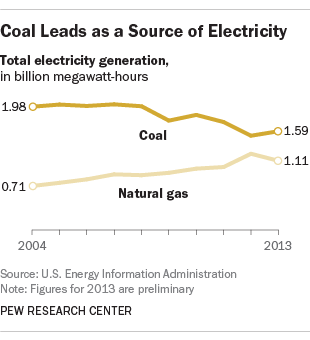 Coal still leads as a source of electricity, buts share of the market is declining