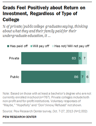 College grads feel positively about return on their investment whether they went to a public or private college