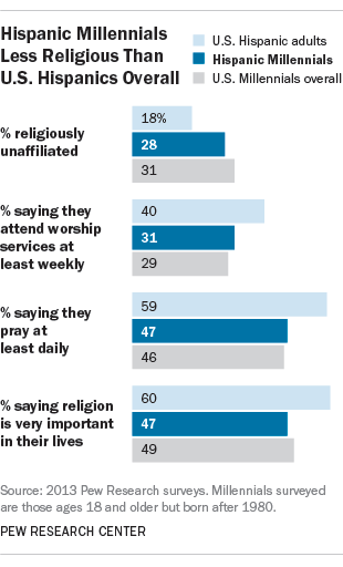 Hispanic Millennials mirror young American adults overall in their lower rates of religious affiliation and commitment compared with their older counterparts.