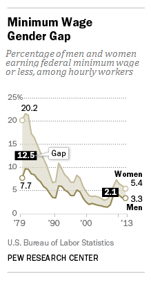 More women than men have jobs paying them minimum wage or less