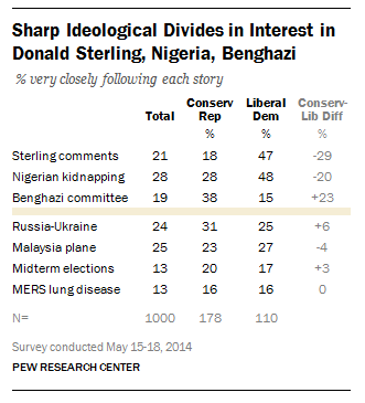 The U.S. public's news interest on the benghazi, Nigerian kidnappings and Donald Sterling stories.