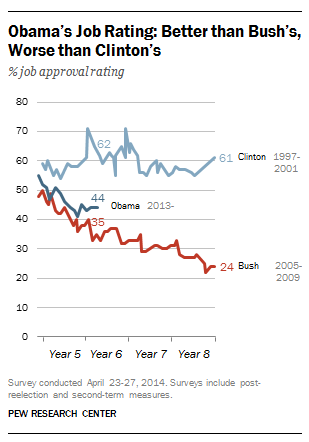 Obama, Bush, Clinton Job Ratings During Midterms