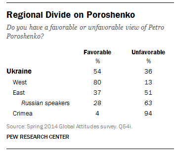 Ukrainians in the country's west see presidential candidate Petro Poroshenko more favorably than those in the east