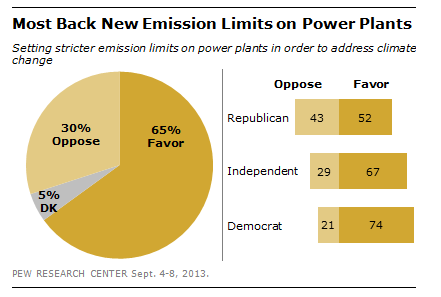 Most back new emissions on power plants