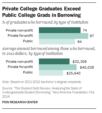 Private college grads exceed public college grads in borrowing