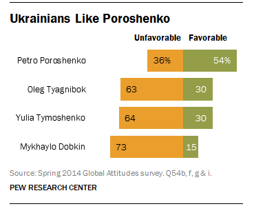 Businessman Petro Poroshenko is the leading candidate in Sunday's Ukraine presidential election