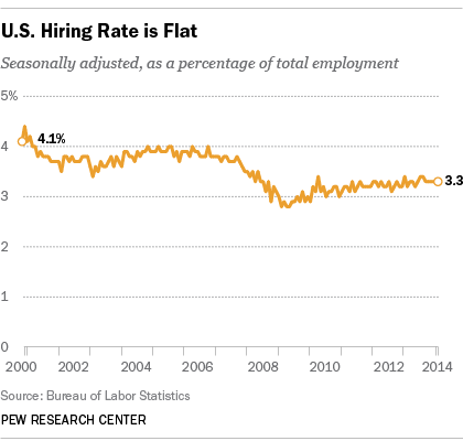 Hires as a percentage of total employment
