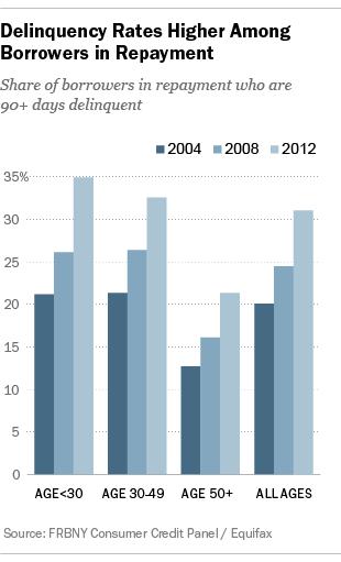Student Debt Delinquency Rates