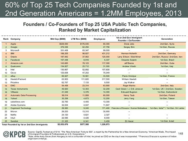 immigrant tech founders