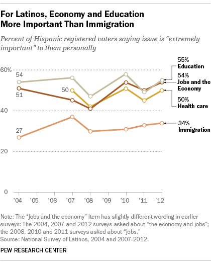 2017 05 12 Latinos May Need Different Approaches When It Comes To Public Health Due To The Diversity Within The Latino Community  >> Top Issue For Hispanics Hint It S Not Immigration Pew Research