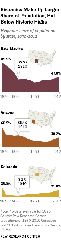 Arizona, New Mexico, Colorado Hispanic population return to shares last seen a century ago