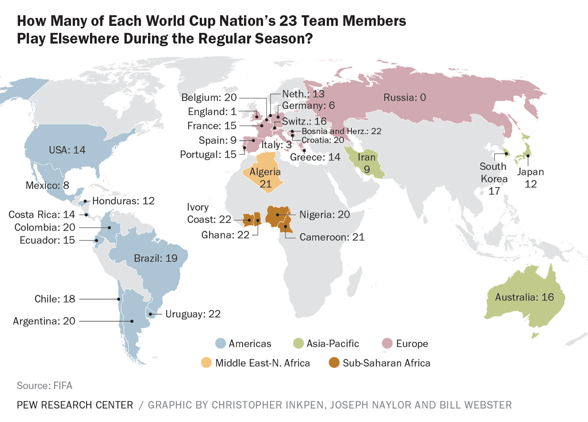 Where world cup footballers play during the regular season pew where world cup footballers play during the regular season pew research center gumiabroncs Image collections