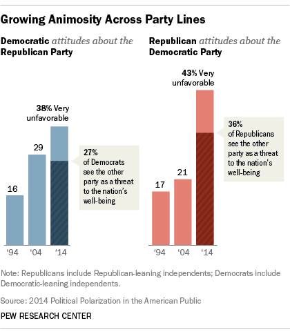 Republicans, Democrats and growing animosity