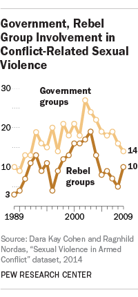 Government force and rebel group involvement in sexual violence during conflicts and wars.