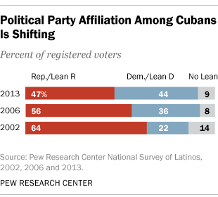Political Affiliation Among U S Cubans